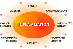 chronic_inflammation